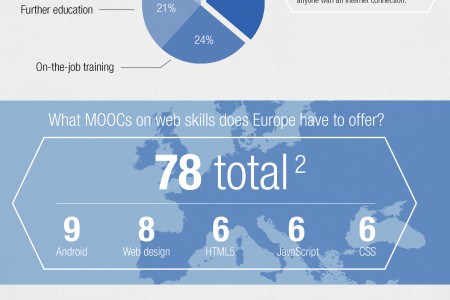 MOOC Supply and Demand in Europe Infographic
