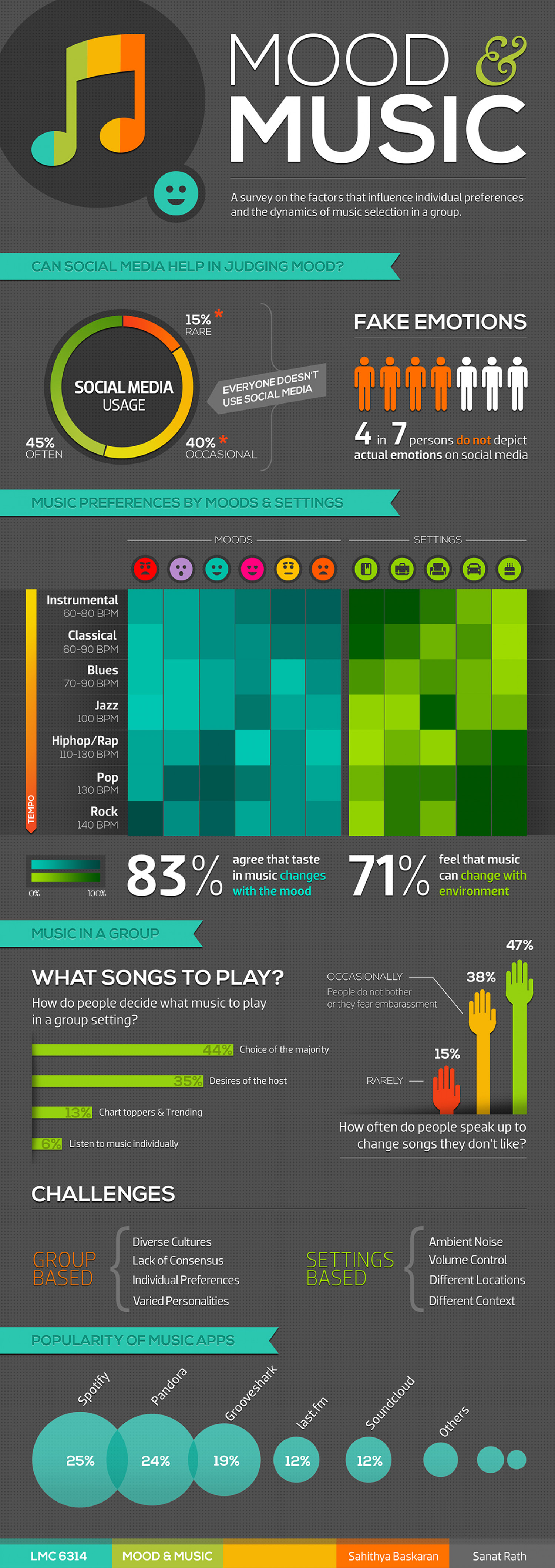 Does music affect your mood essay