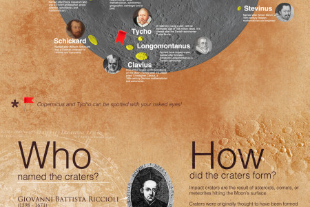 Moon Craters Named After Famous People Infographic