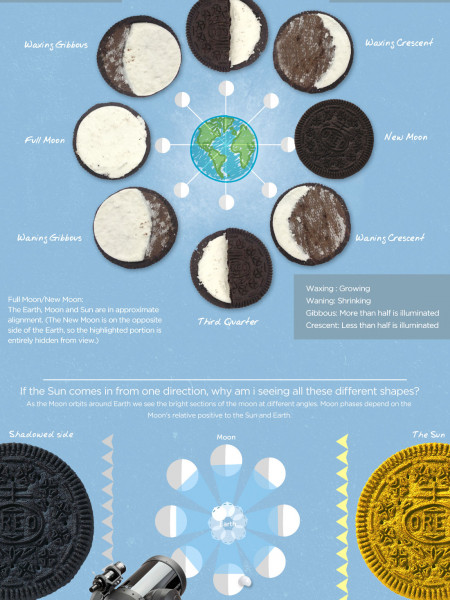 Moon Phases Explained (with Oreos) Infographic