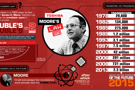 Moore's Law Infographic