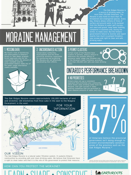 Moraine Management Infographic