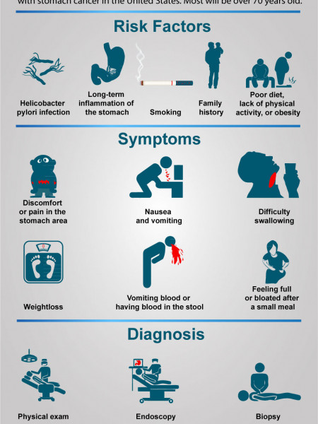Stomach Cancer – Learn About Infographic