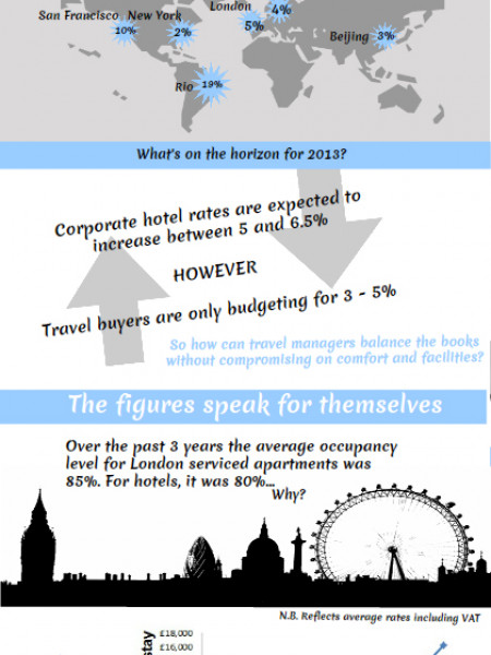 More bang for your buck! Saving money on corporate accommodation Infographic