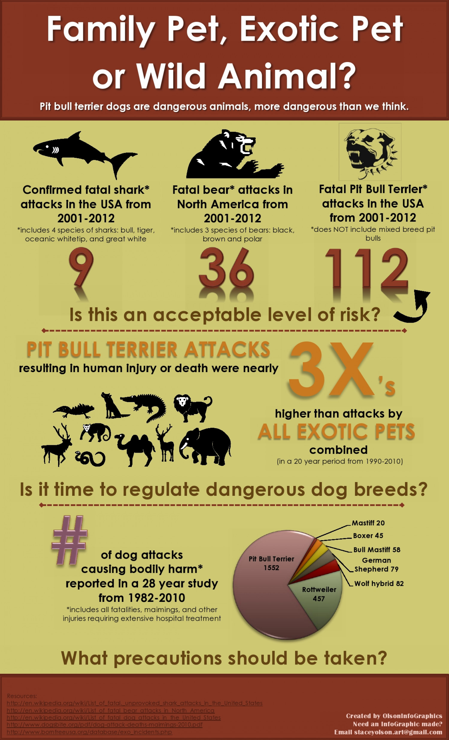 More Dangerous than We Think Infographic