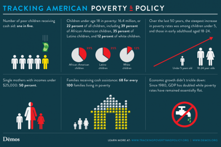 More Facts About Poverty  Infographic