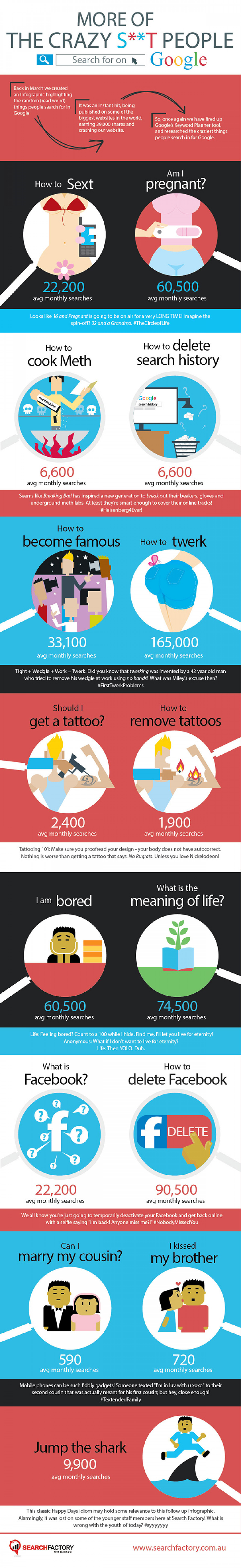 More of the Crazy Things People Search for in Google Infographic