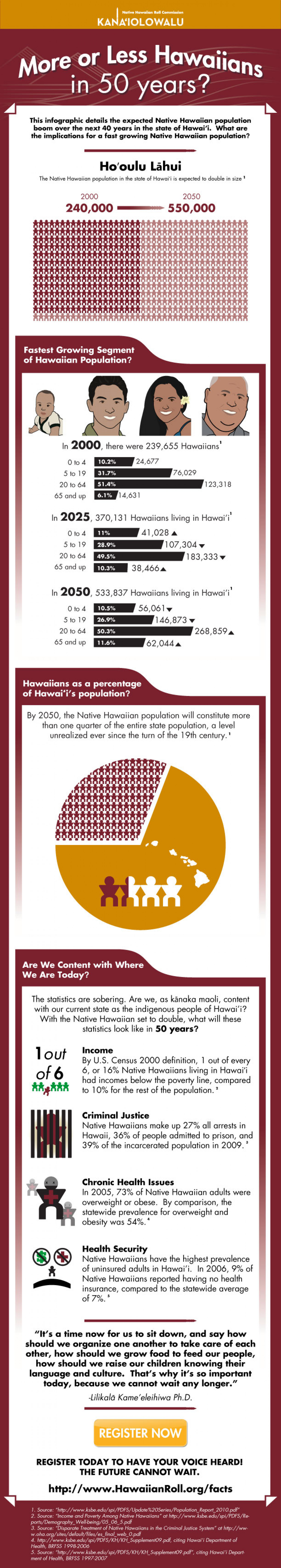 More or Less Hawaiians? Infographic