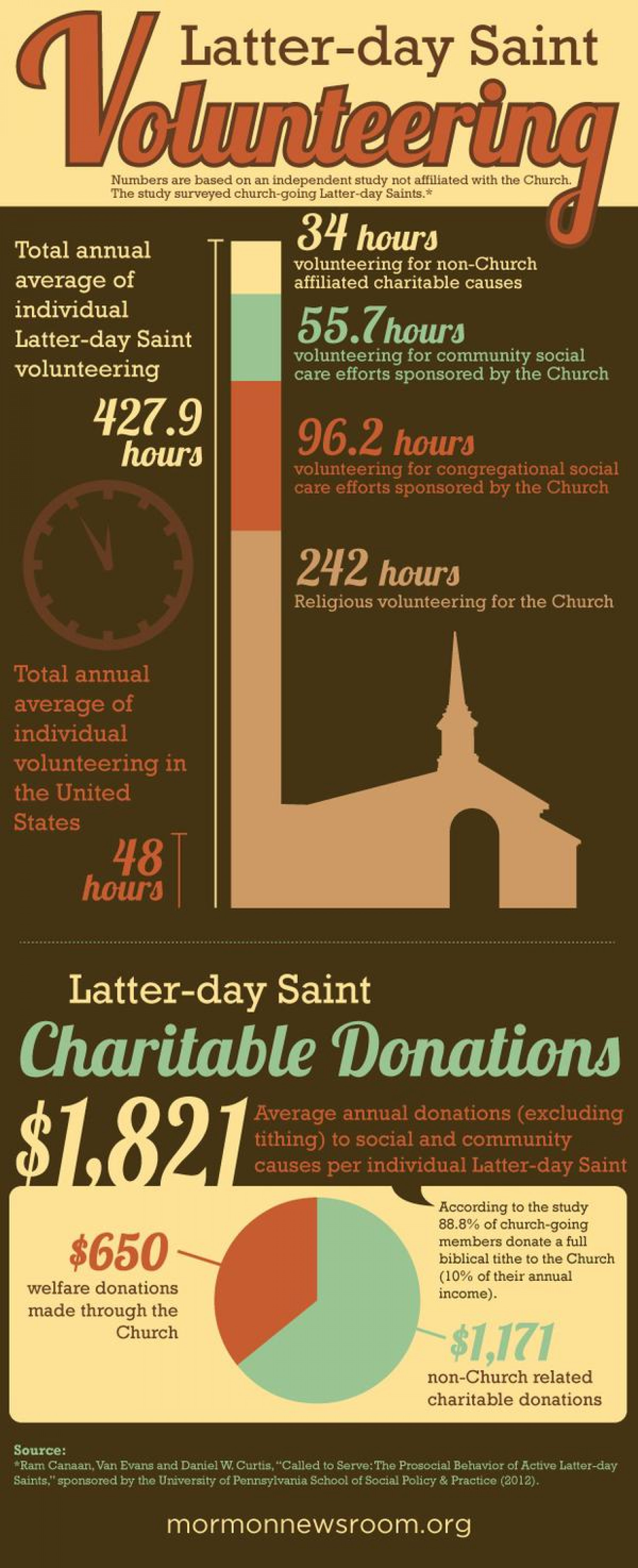 Mormon Volunteerism Highlighted in New Study Infographic