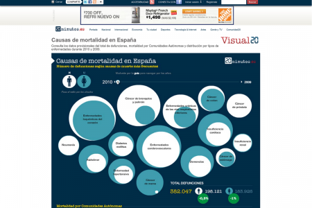 Mortality rates in Spain Infographic
