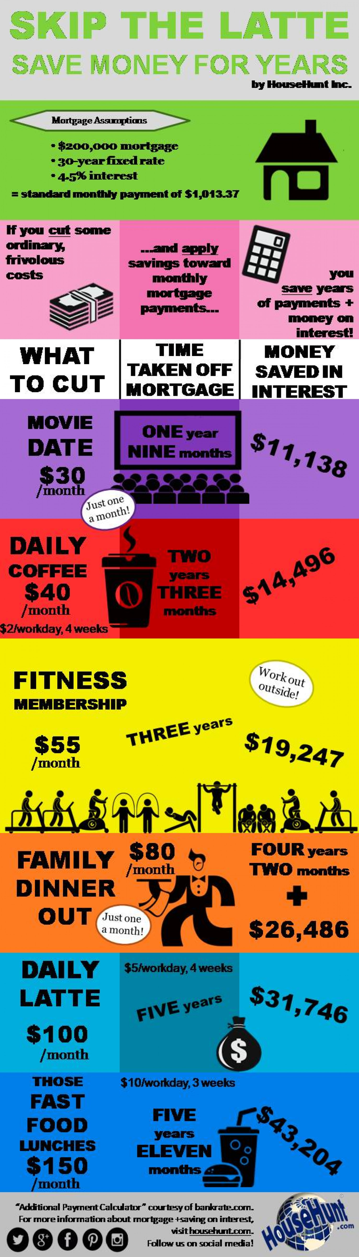 Skip The Latte Save Money For Years Infographic