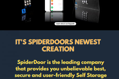 MOST ADVANCED SELF STORAGE MANAGEMENT SOFTWARE  Infographic