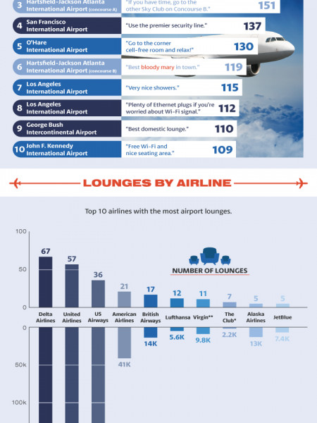 The Most Checked-In Airport Lounges in The United States Infographic