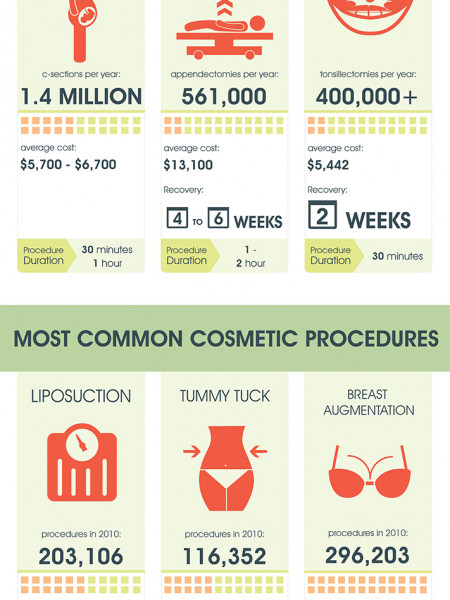 Most Common Medical and Cosmetic Procedures Infographic