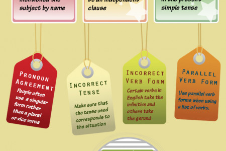 Most Common Sentence Mistakes Infographic