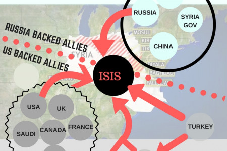 Most complicated War of History: Simplified Infographic