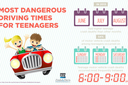 Most Dangerous Driving Times for Teenagers Infographic
