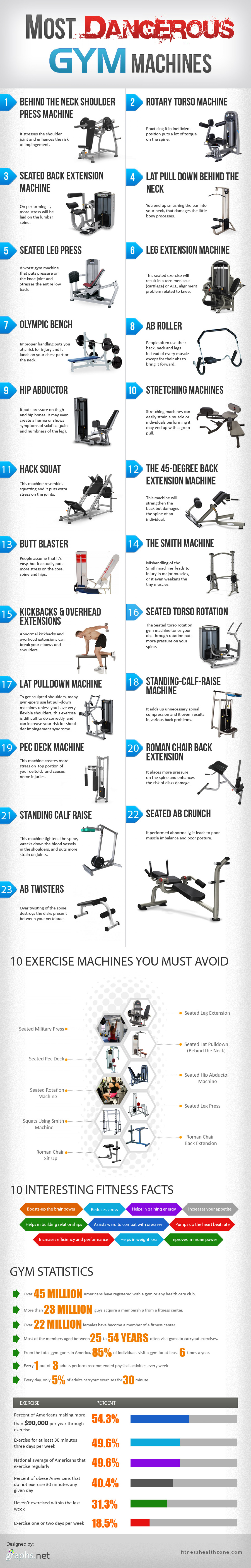 Most dangerous gym machines infographic visual ly