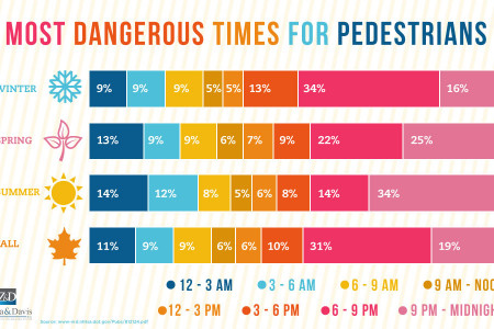 Most Dangerous Times for Pedestrians Infographic
