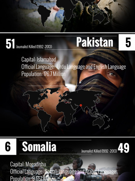 Deadliest countries for journalists Infographic