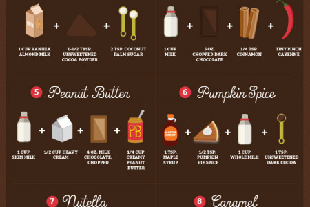 Most Delicious Way To Spice Up Your Hot Chocolate Infographic