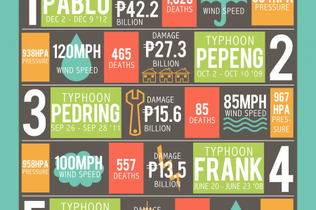 Most Destructive Typhoons in the Philippines Infographic