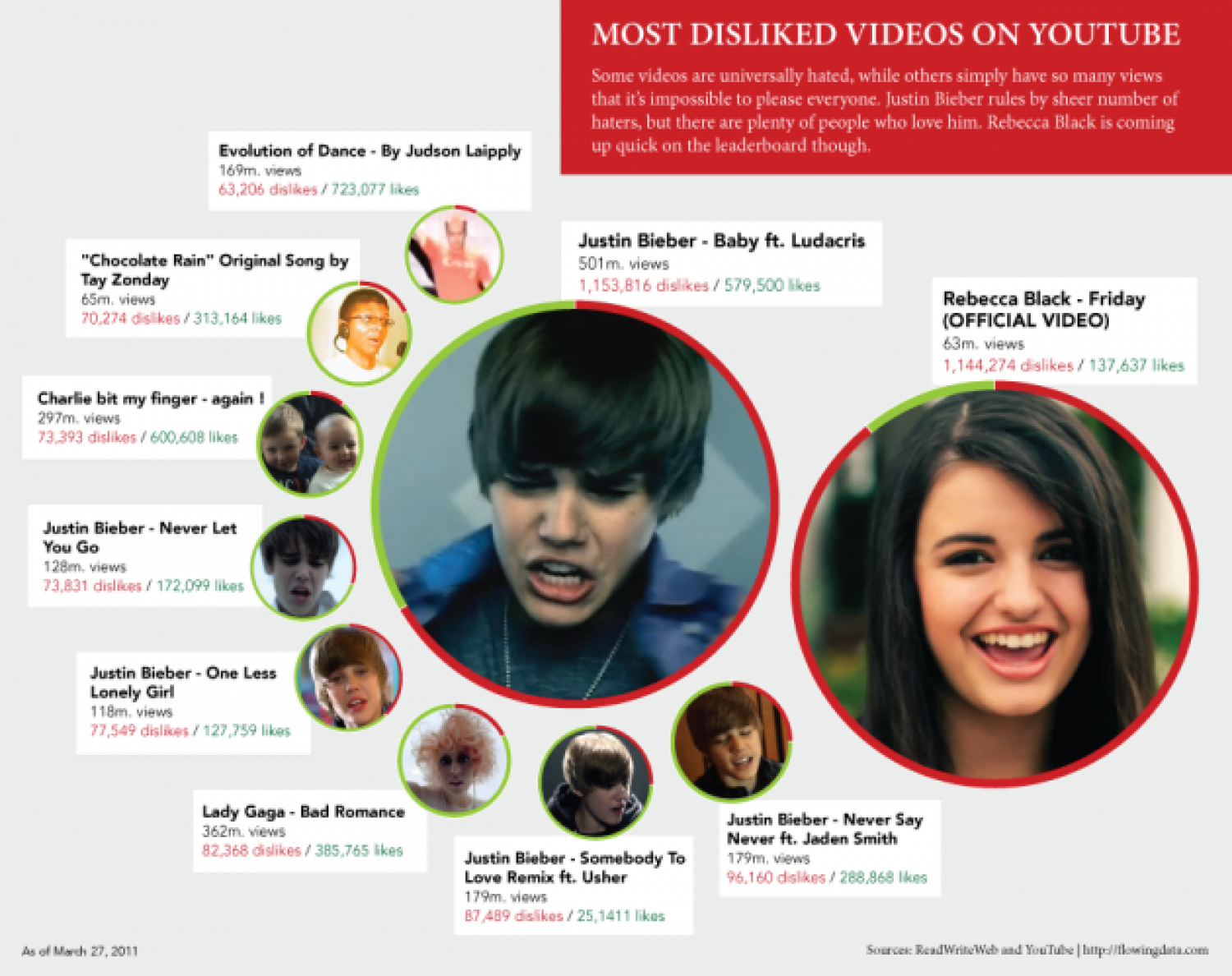 Most Disliked Videos On YouTube  Infographic