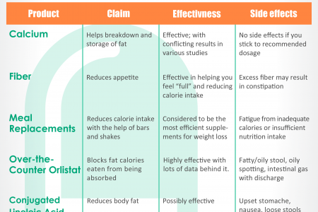 MOST EFFECTIVE HEALTHY HEART HERBS – INFOGRAPHIC Infographic