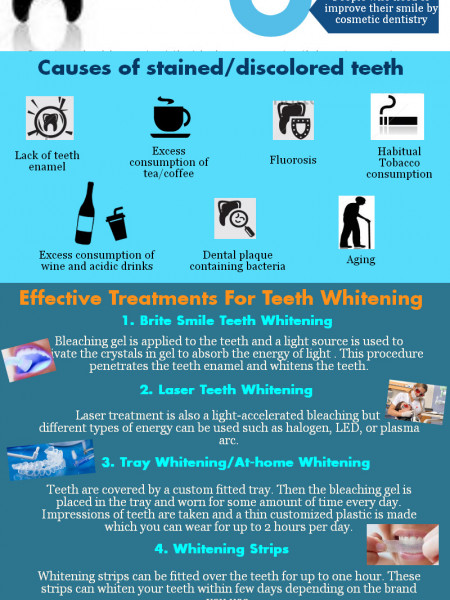 Most Effective Teeth Whitening Procedures Infographic