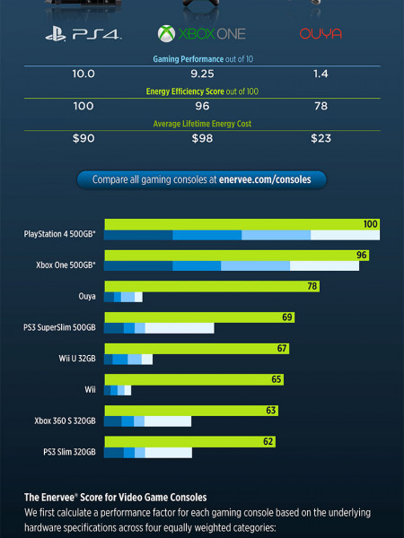 Most Energy Efficient Gaming Consoles Infographic