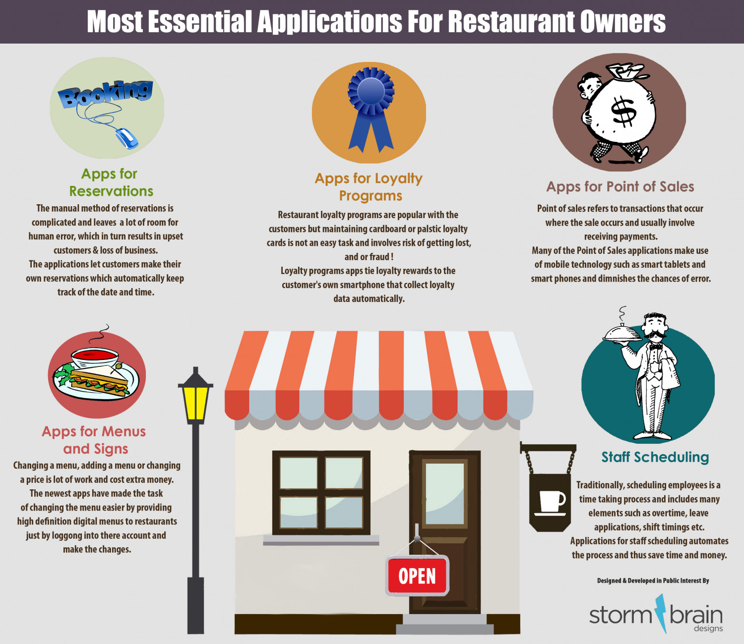 Most Essential Applications for Restaurant Owners Infographic