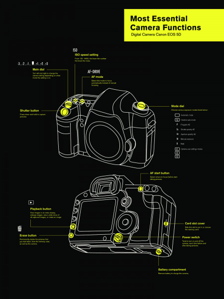Most Essential Camera Functions Infographic