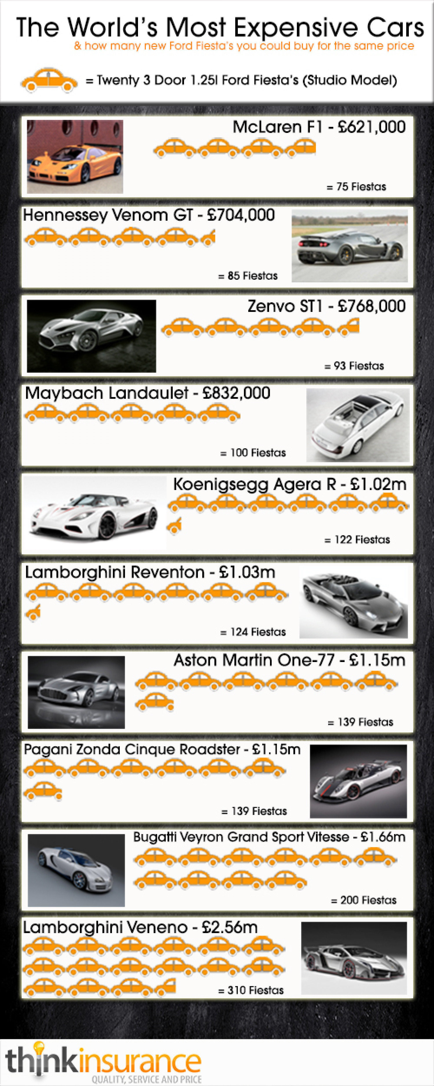 Most Expensive Cars In The World (& Equivalent Number Of Ford Fiesta's) Infographic