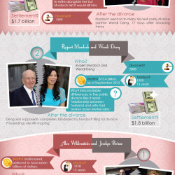 Most Expensive Divorce Settlements in History | Visual.ly