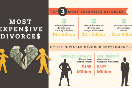Most Expensive Divorces Infographic