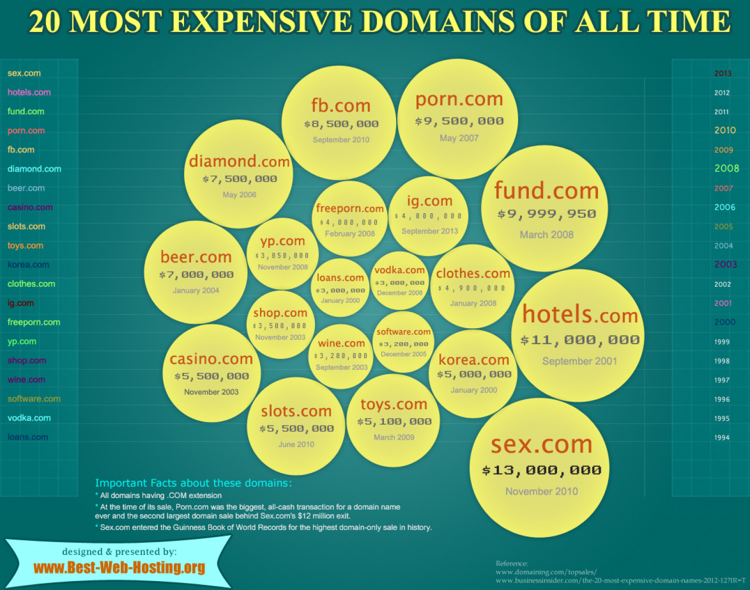 Most Expensive Domain Names of all time Infographic