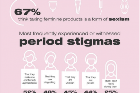 Most Frequently Experienced Period Stigmas Infographic
