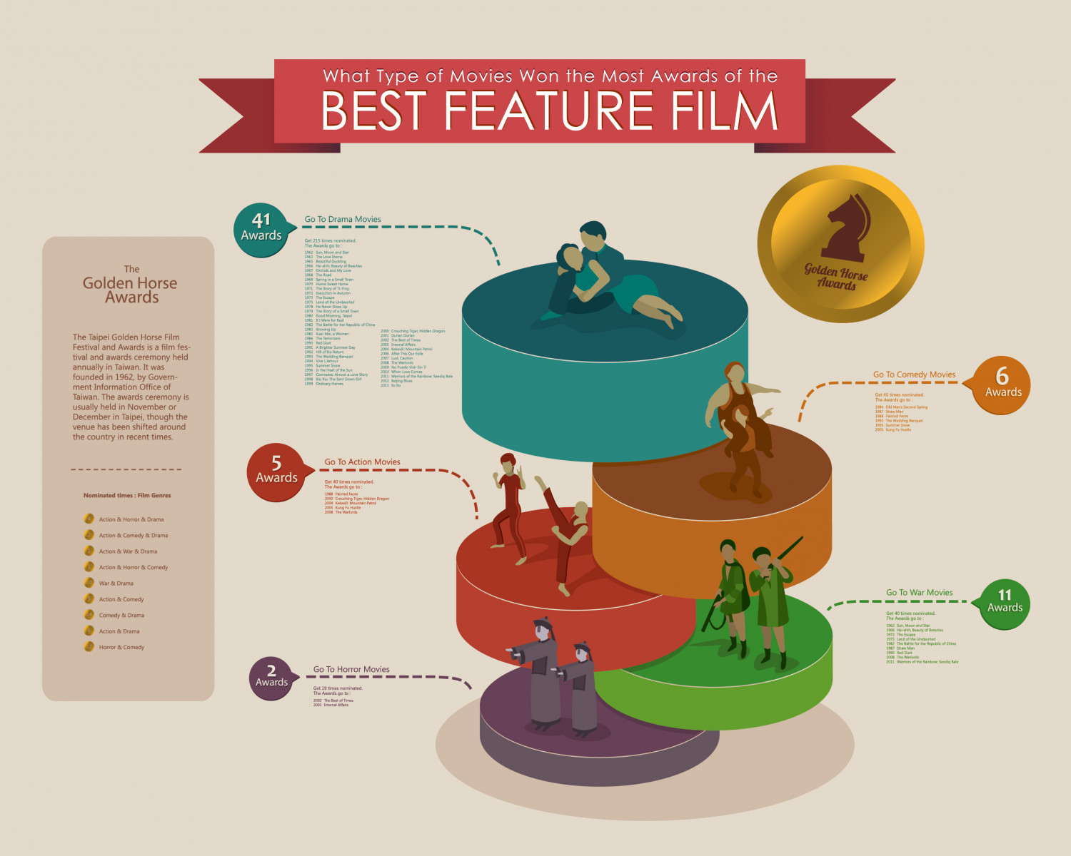 Most Golden Horse-Nominated Film Genres Infographic