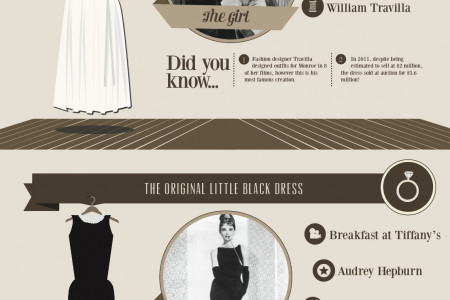 Most Iconic Dresses In Cinema Infographic