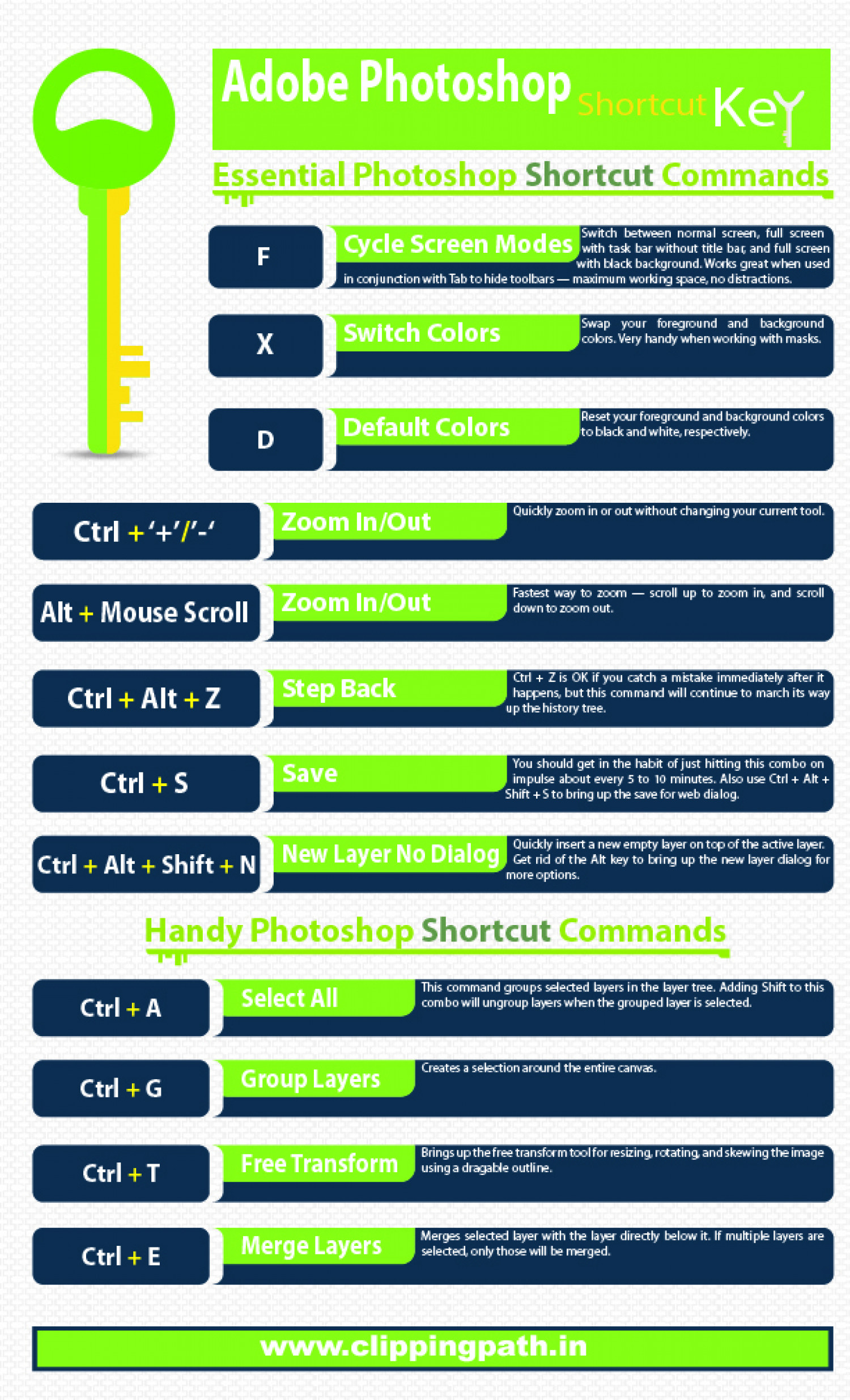 Most Important 20 Photoshop Shortcuts Infographic