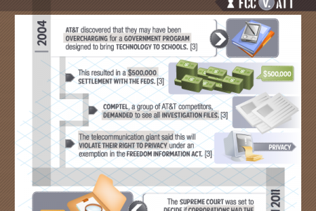 Most Influential Privacy Cases of the Decade Infographic