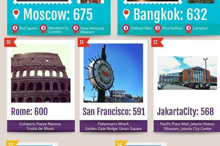 Most Instagrammed Vacation Destinations of 2014 Infographic