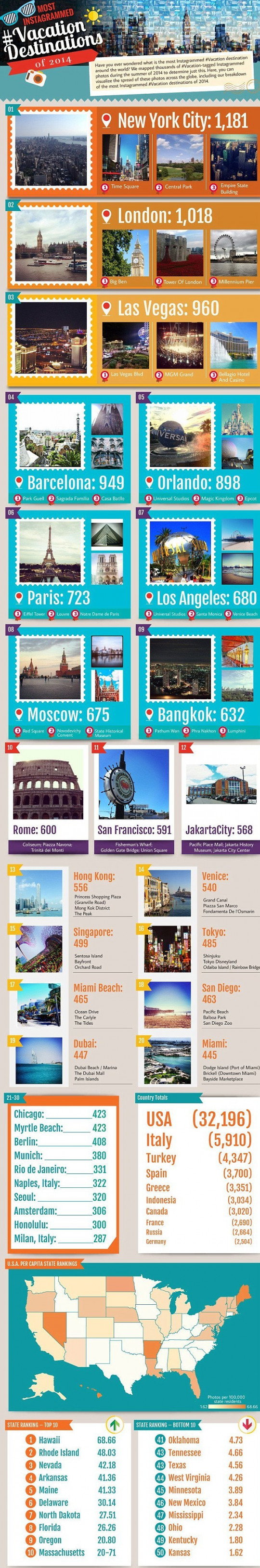 Most Instagrammed Vacation Destinations of 2014