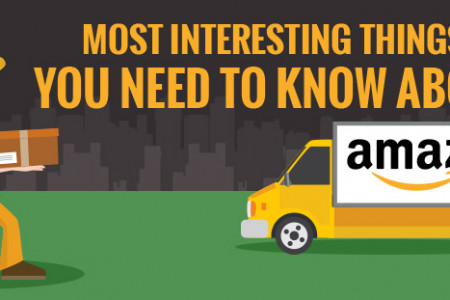 Most Interesting Things You Need To Know About Amazon Infographic