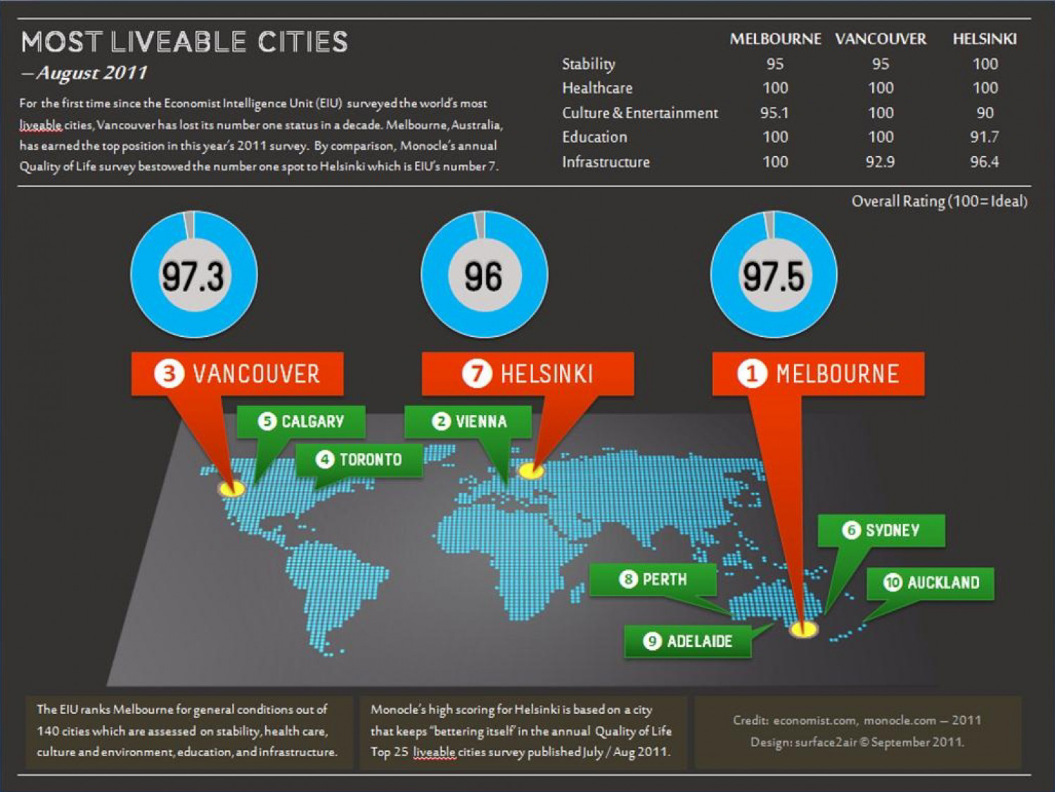 Most Liveable Cities - August 2011 Infographic