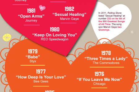 Most Loved Love Songs Infographic