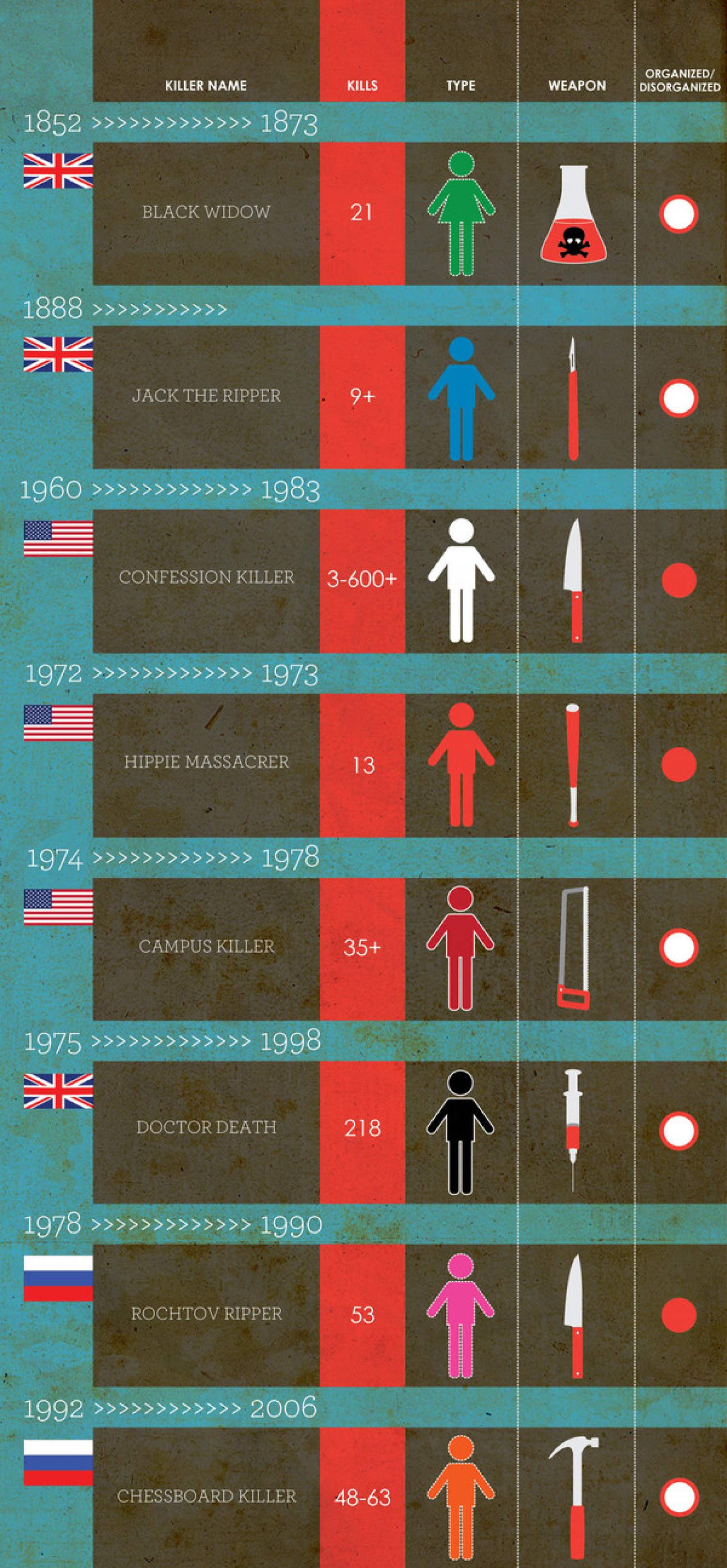 Most Notorious Serial Killers Infographic