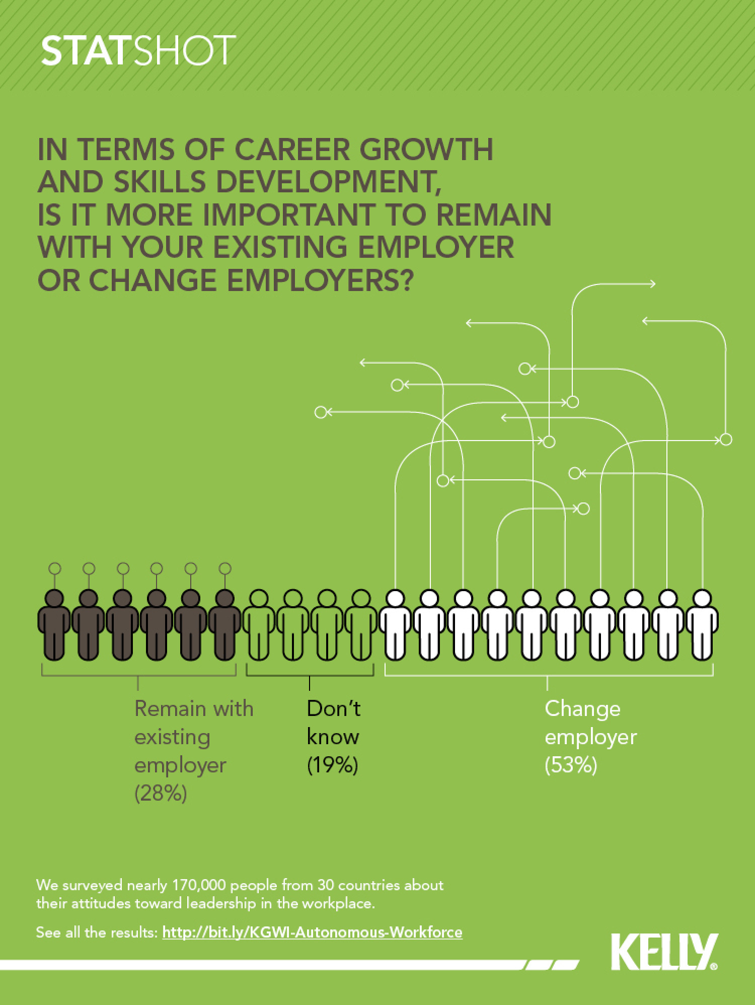Most people look outside for career development Infographic