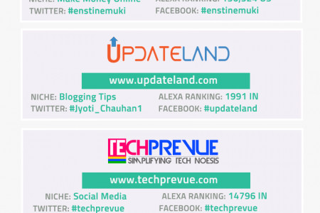Most Popular and Interesting Blogs Infographic