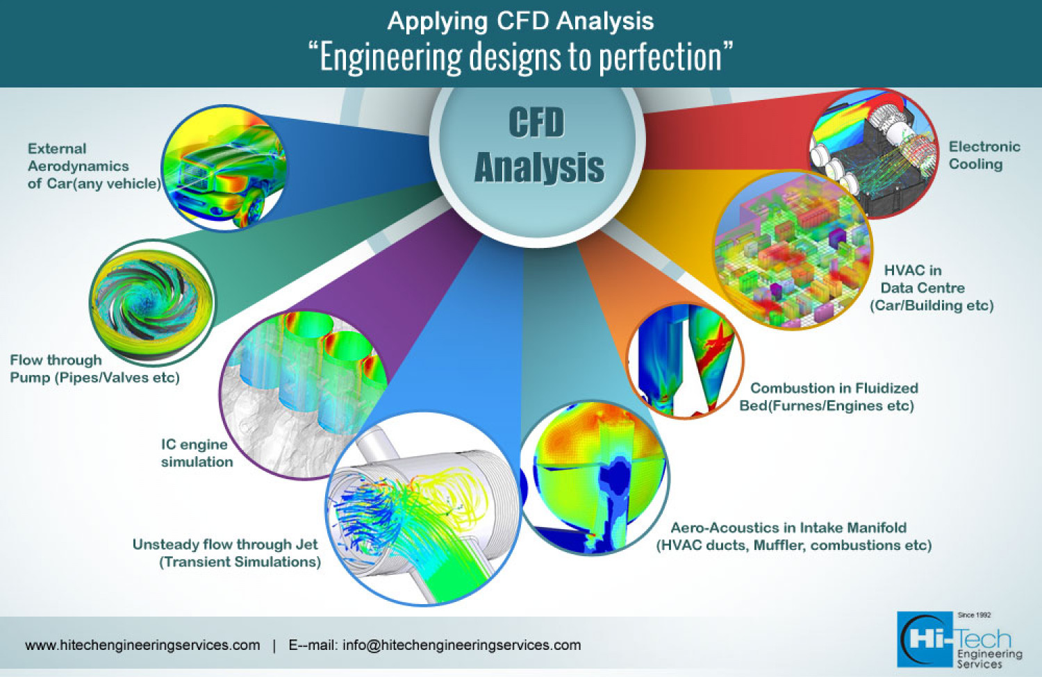 Most Popular CFD applications Infographic